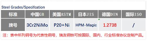 1.2738HH通用钢号_苏州瑞友钢铁有限公司.png